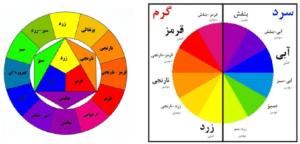 قانون رنگ ها